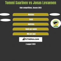 Tommi Saarinen vs Jonas Levaenen h2h player stats