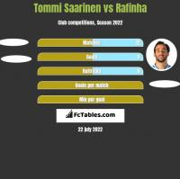 Tommi Saarinen vs Rafinha h2h player stats