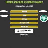 Tommi Saarinen vs Robert Ivanov h2h player stats