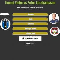 Tommi Vaiho vs Peter Abrahamsson h2h player stats