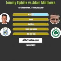 Tommy Elphick vs Adam Matthews h2h player stats