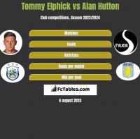 Tommy Elphick vs Alan Hutton h2h player stats