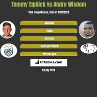 Tommy Elphick vs Andre Wisdom h2h player stats