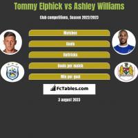 Tommy Elphick vs Ashley Williams h2h player stats