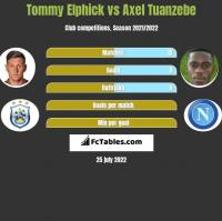 Tommy Elphick vs Axel Tuanzebe h2h player stats