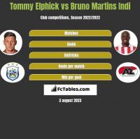 Tommy Elphick vs Bruno Martins Indi h2h player stats