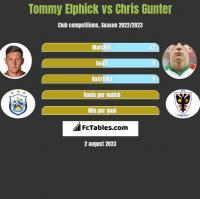 Tommy Elphick vs Chris Gunter h2h player stats