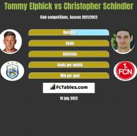 Tommy Elphick vs Christopher Schindler h2h player stats