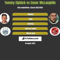 Tommy Elphick vs Conor McLaughlin h2h player stats