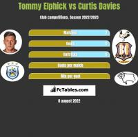 Tommy Elphick vs Curtis Davies h2h player stats