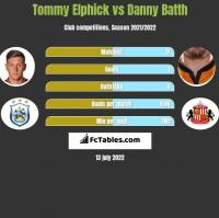 Tommy Elphick vs Danny Batth h2h player stats