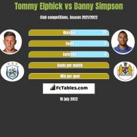 Tommy Elphick vs Danny Simpson h2h player stats