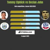 Tommy Elphick vs Declan John h2h player stats