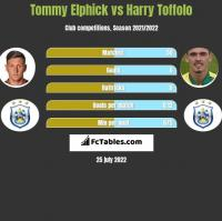 Tommy Elphick vs Harry Toffolo h2h player stats