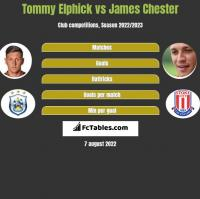 Tommy Elphick vs James Chester h2h player stats