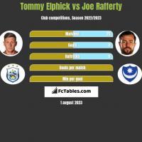 Tommy Elphick vs Joe Rafferty h2h player stats