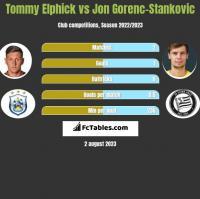 Tommy Elphick vs Jon Gorenc-Stankovic h2h player stats