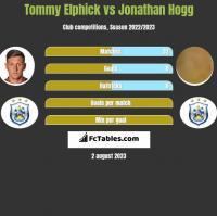 Tommy Elphick vs Jonathan Hogg h2h player stats