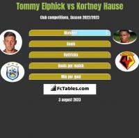 Tommy Elphick vs Kortney Hause h2h player stats