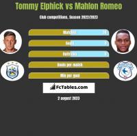 Tommy Elphick vs Mahlon Romeo h2h player stats
