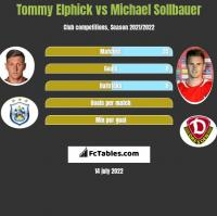 Tommy Elphick vs Michael Sollbauer h2h player stats
