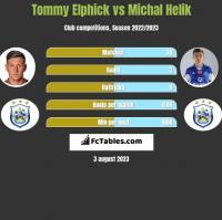 Tommy Elphick vs Michal Helik h2h player stats