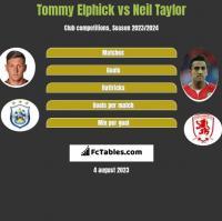 Tommy Elphick vs Neil Taylor h2h player stats