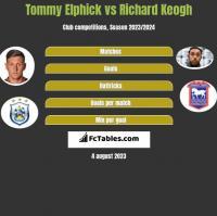 Tommy Elphick vs Richard Keogh h2h player stats