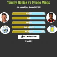 Tommy Elphick vs Tyrone Mings h2h player stats