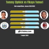 Tommy Elphick vs Fikayo Tomori h2h player stats