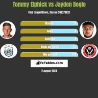 Tommy Elphick vs Jayden Bogle h2h player stats