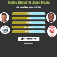 Tommy Elphick vs Jaden Brown h2h player stats