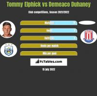 Tommy Elphick vs Demeaco Duhaney h2h player stats