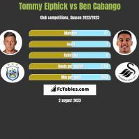 Tommy Elphick vs Ben Cabango h2h player stats