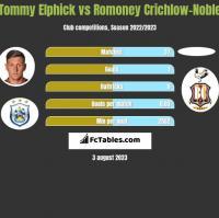 Tommy Elphick vs Romoney Crichlow-Noble h2h player stats