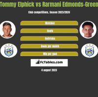 Tommy Elphick vs Rarmani Edmonds-Green h2h player stats