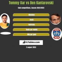 Tommy Oar vs Ben Kantarovski h2h player stats