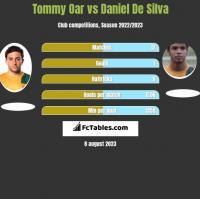 Tommy Oar vs Daniel De Silva h2h player stats