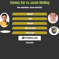Tommy Oar vs Jacob Melling h2h player stats