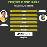 Tommy Oar vs Mario Shabow h2h player stats