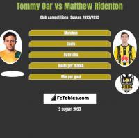 Tommy Oar vs Matthew Ridenton h2h player stats