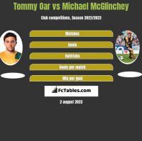 Tommy Oar vs Michael McGlinchey h2h player stats