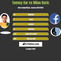 Tommy Oar vs Milan Duric h2h player stats