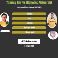 Tommy Oar vs Nicholas Fitzgerald h2h player stats