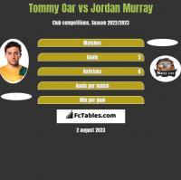 Tommy Oar vs Jordan Murray h2h player stats