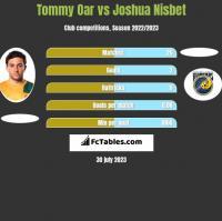 Tommy Oar vs Joshua Nisbet h2h player stats