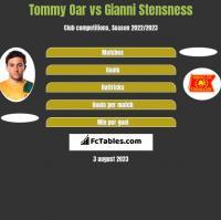 Tommy Oar vs Gianni Stensness h2h player stats