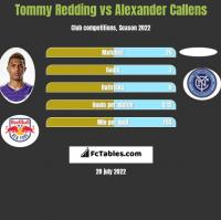 Tommy Redding vs Alexander Callens h2h player stats
