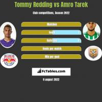 Tommy Redding vs Amro Tarek h2h player stats