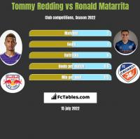 Tommy Redding vs Ronald Matarrita h2h player stats